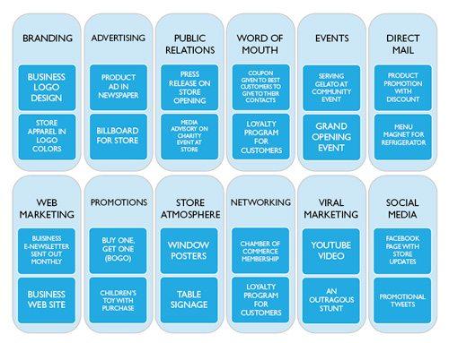 Marketing Chart 2