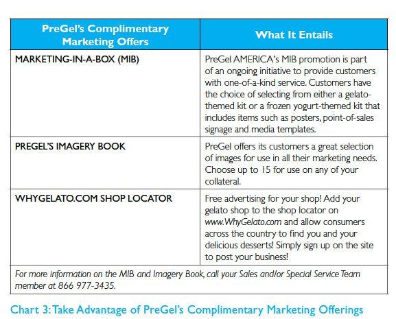 Marketing Chart 3