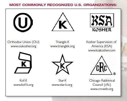 Meaning Of Kosher Symbols Images Free Symbol Design Online